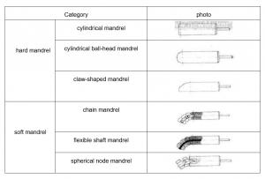 mandrel category