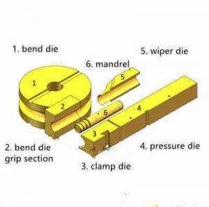 pipe bending tools